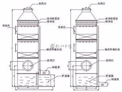 旋流剪切式超重力精馏塔精馏设备获专利,专利号:ZL20122006690